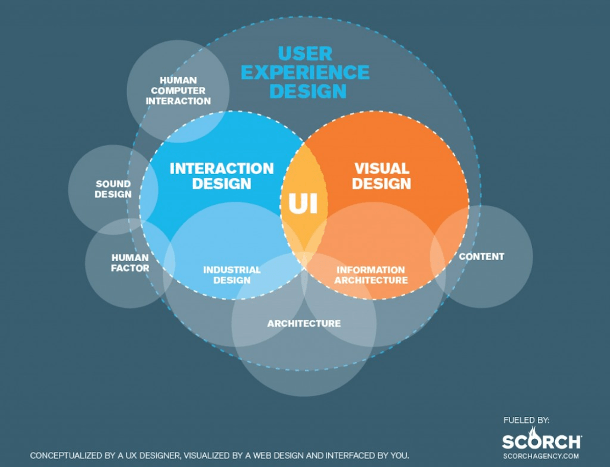 mobile ux: ux and ui