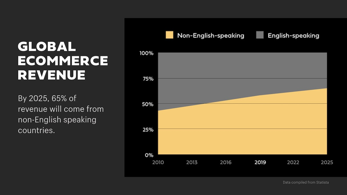 Global ecommerce revenue in English and non-English speaking countries.