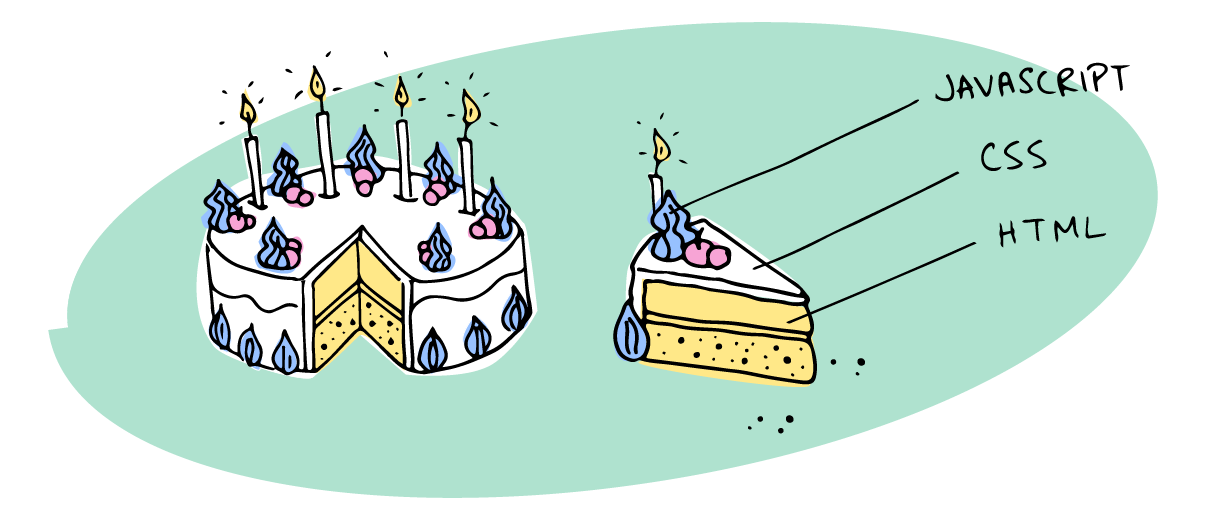 Illustration of an iced cake with toppings representing the HTML, CSS and JavaScript of progressive enhancement.