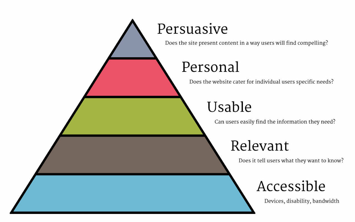personalizing ecommerce: user experience triangle