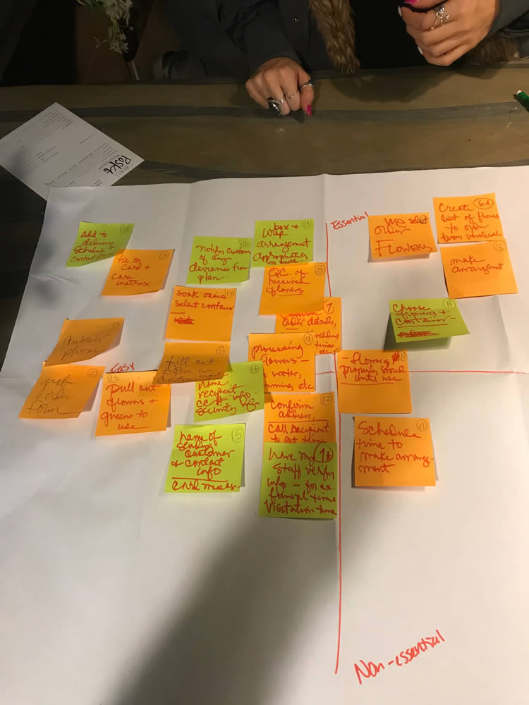 process mapping task