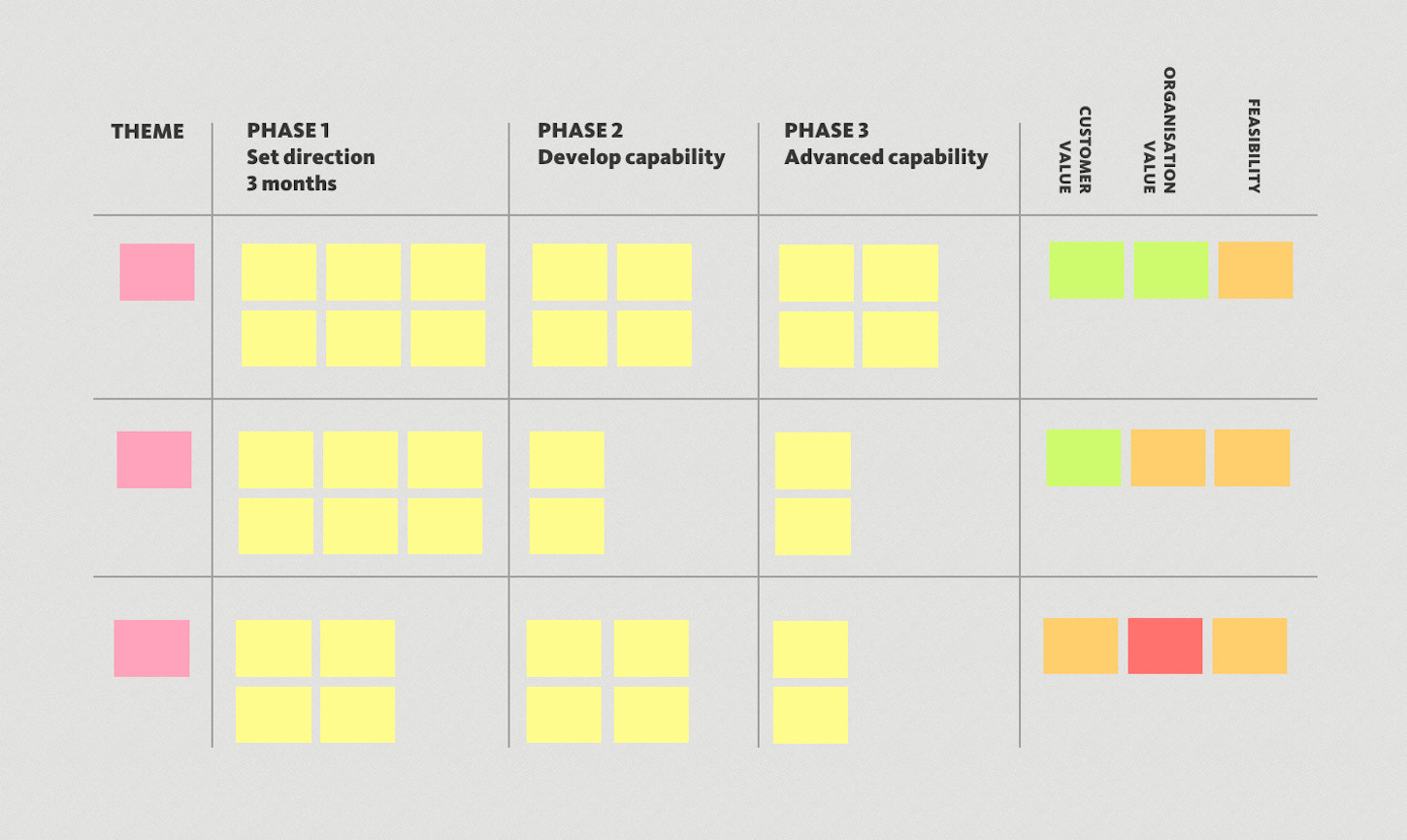 A product roadmap table divided into themes, and three phases based on feature priority and feasibility
