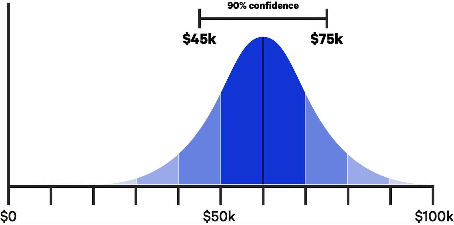 project management best practices: confidence estimation