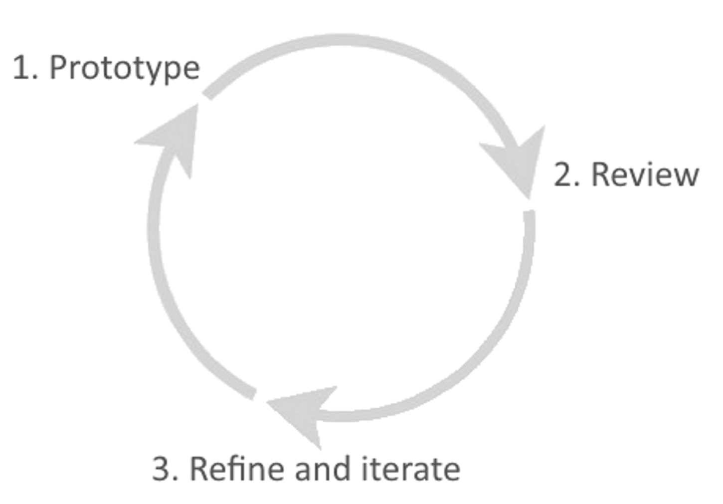 rapid-prototyping-cycle