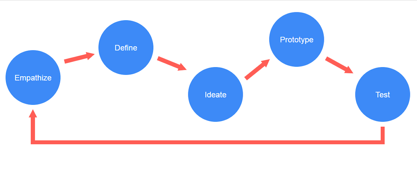 rapid-prototyping-design-process