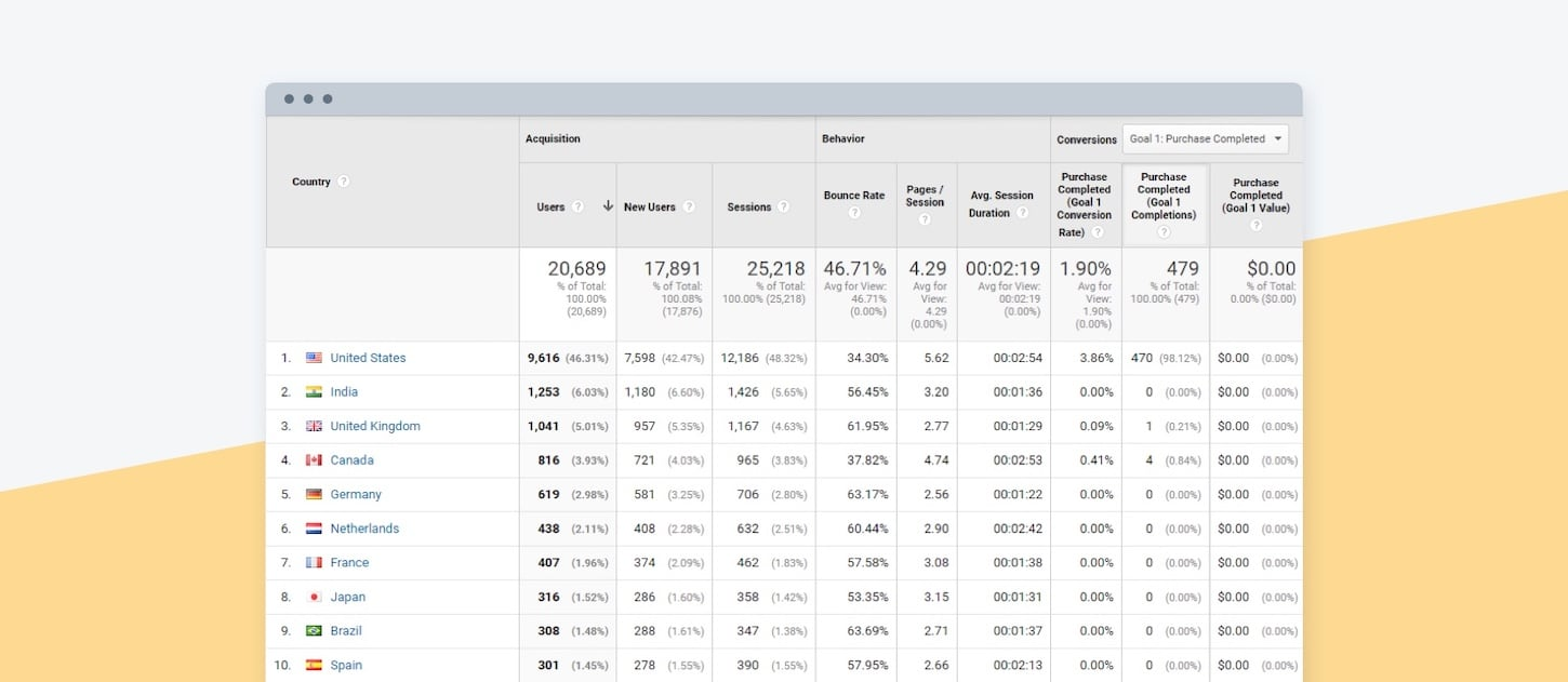 sell internationally: google analytics