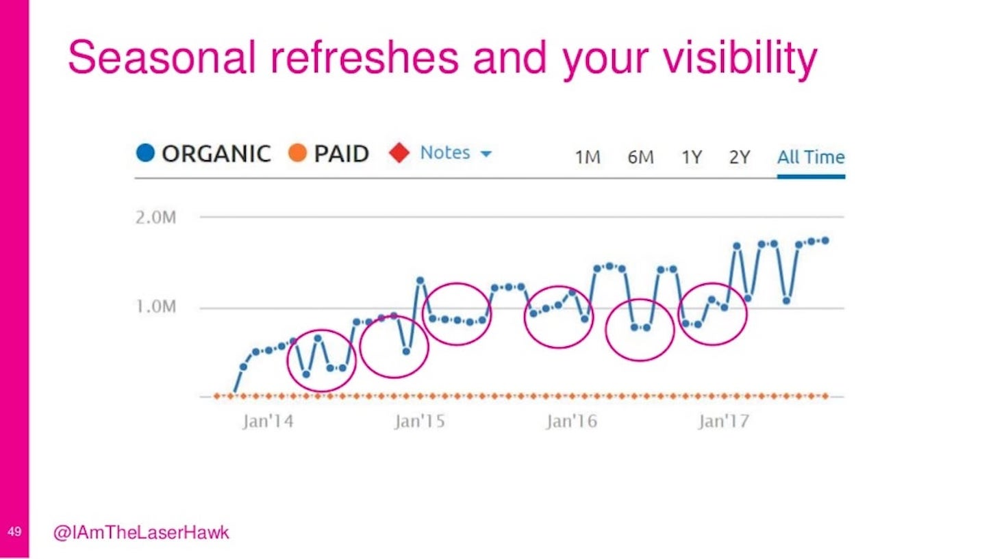 seo tips: seasonal refreshes