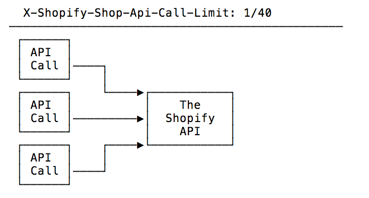 7 Tips to Maximize Your Use of The Shopify API