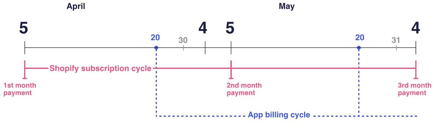 shopify-app-billing-cycle-and-subscription-cycle