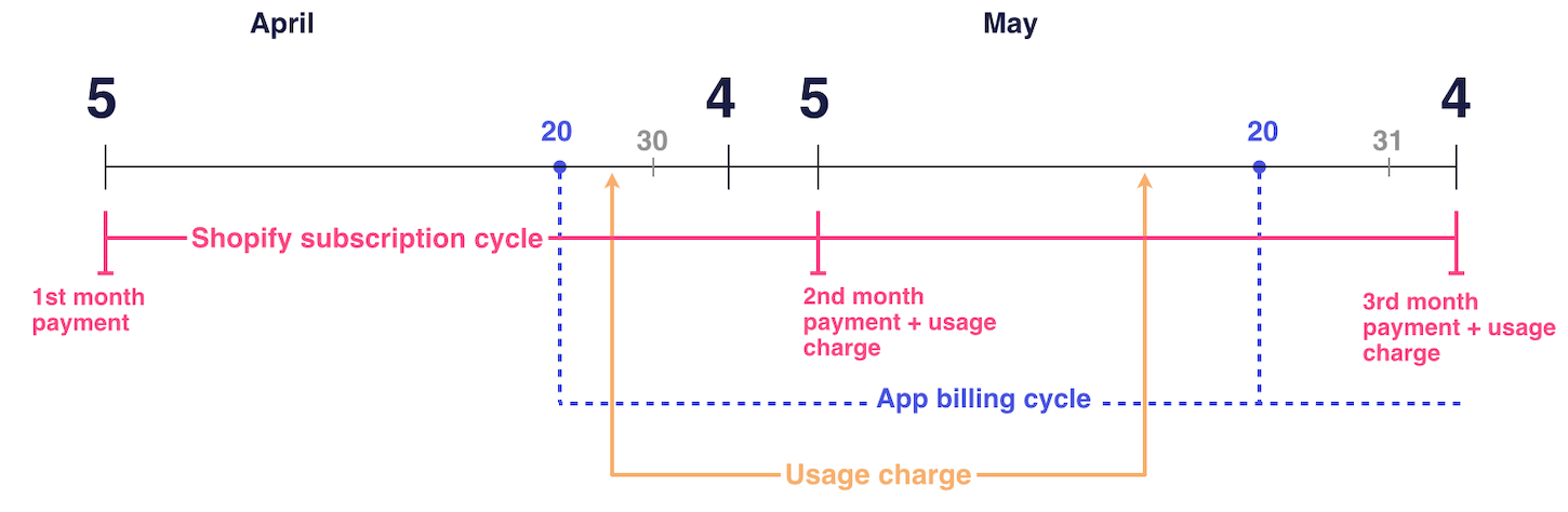 shopify-app-billing-cycle-usage-charge