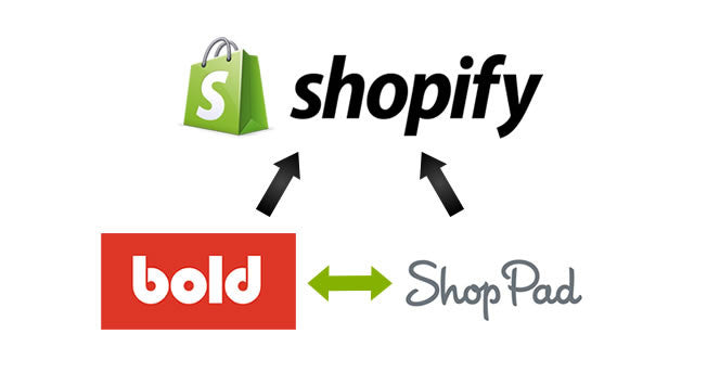 Shopify app developers working together: Using Shopify