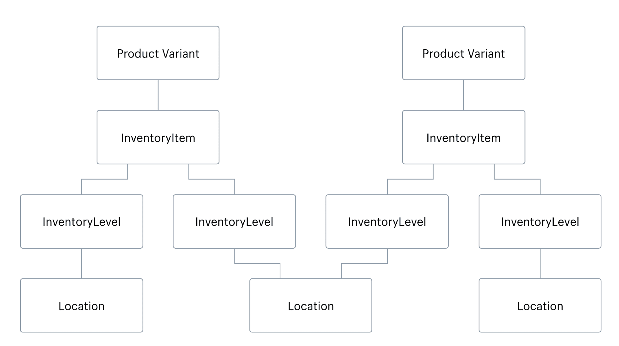 shopify locations developer api relationships