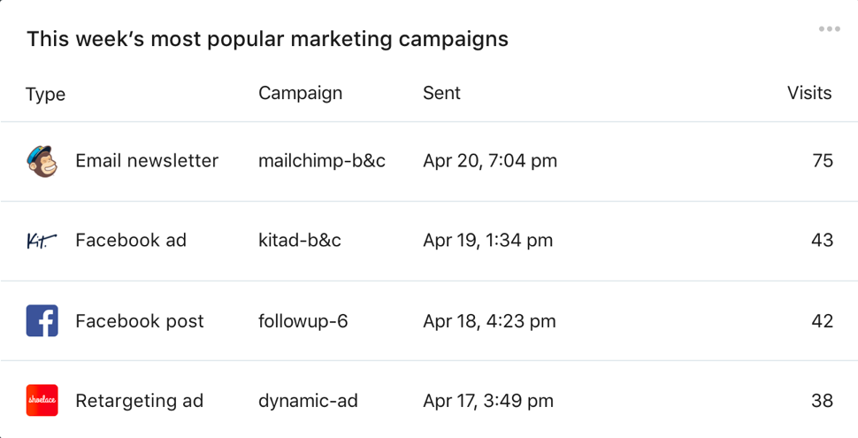 Shopify Marketing Events API: Popular marketing campaign report
