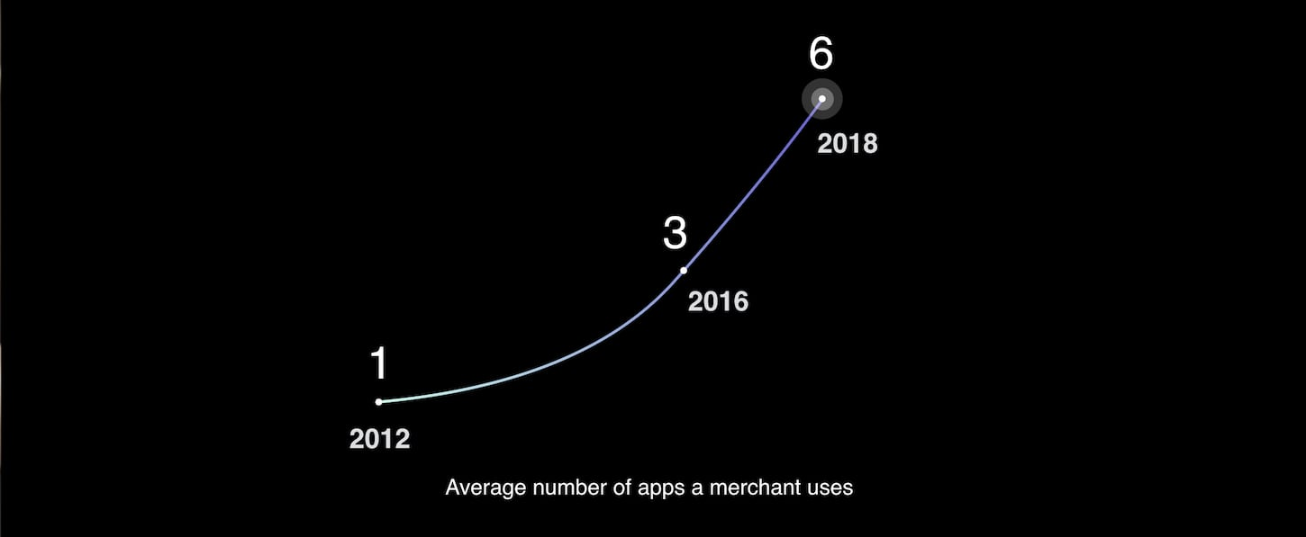 story of the new app store: number apps merchants