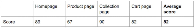 Example theme scoring. Homepage, 89. Product page, 67. Collection page, 90. Cart page, 82. Average score, 82.
