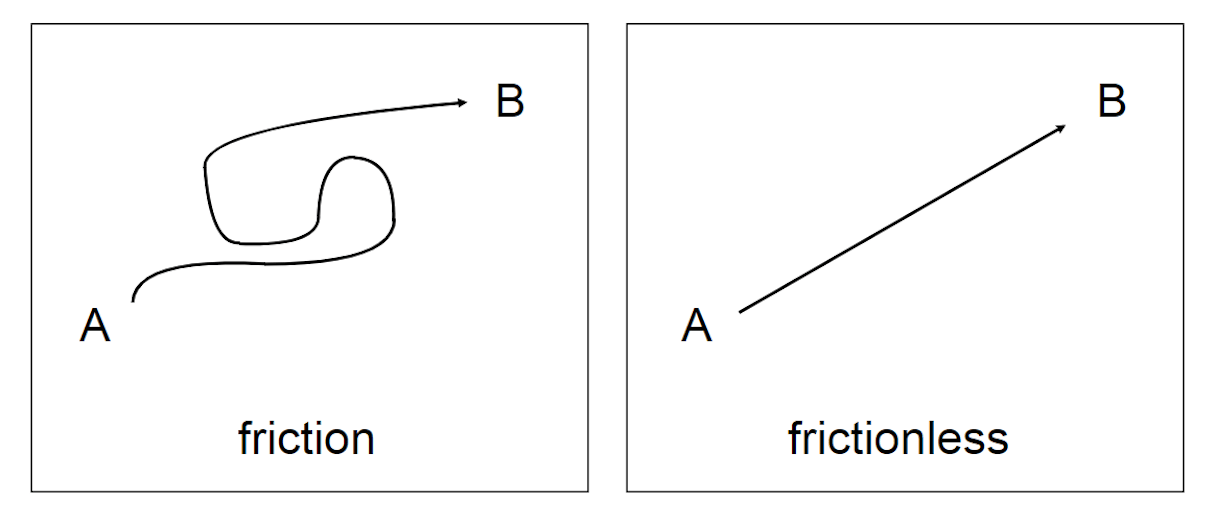 user flow: friction