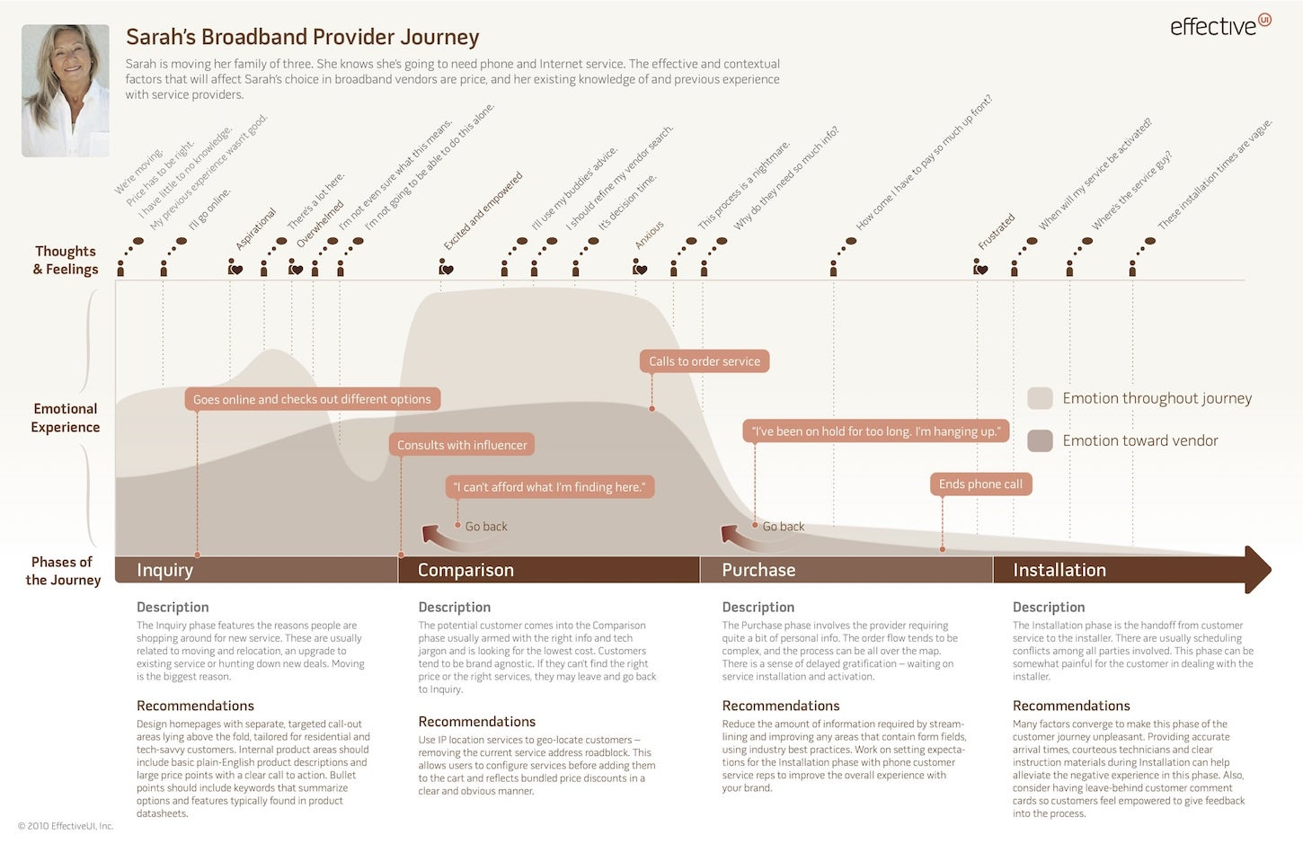 user flow: journey