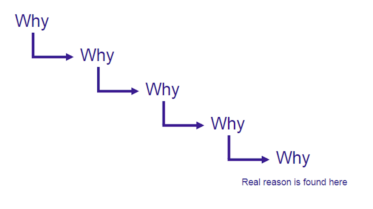 user interview: five whys