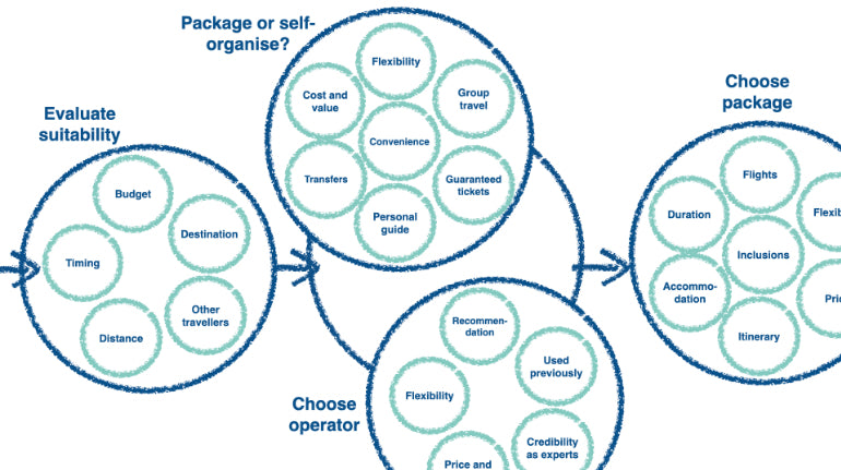 user needs: shirt buying decision making model where decision-making goes deeper into decision clusters of Evaluate Suitability, Package or Self-Organize, Choose Operator, and Choose Package
