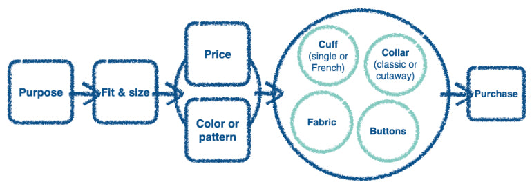 user needs: task modelling example of the decisions and steps a consumer takes when buying a new shirt