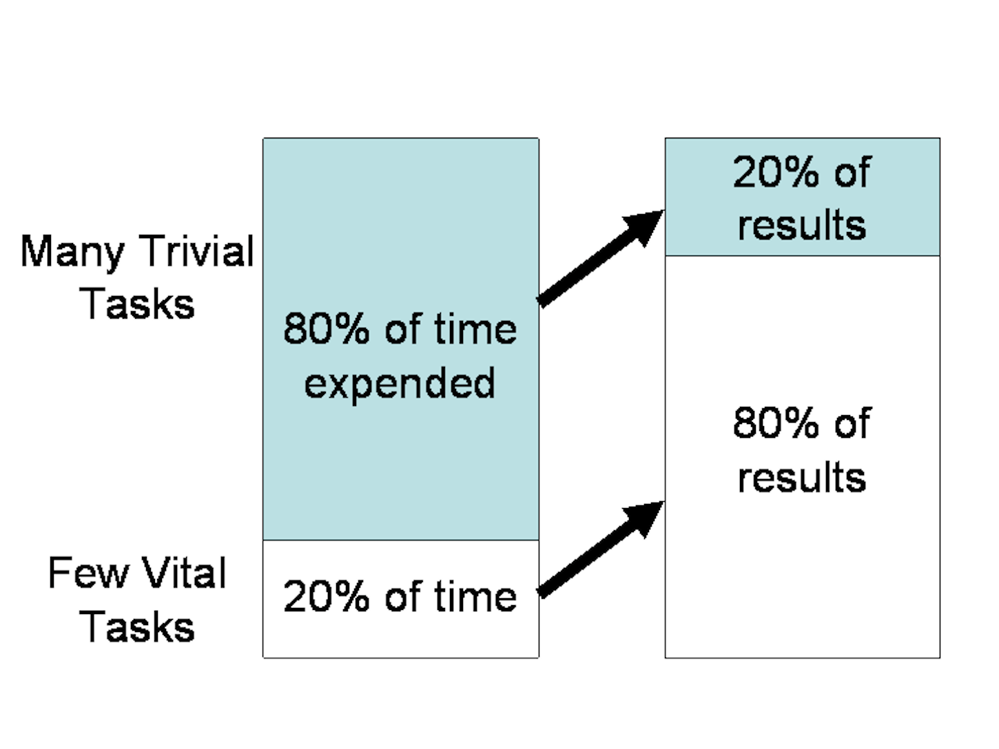 ux laws: pareto