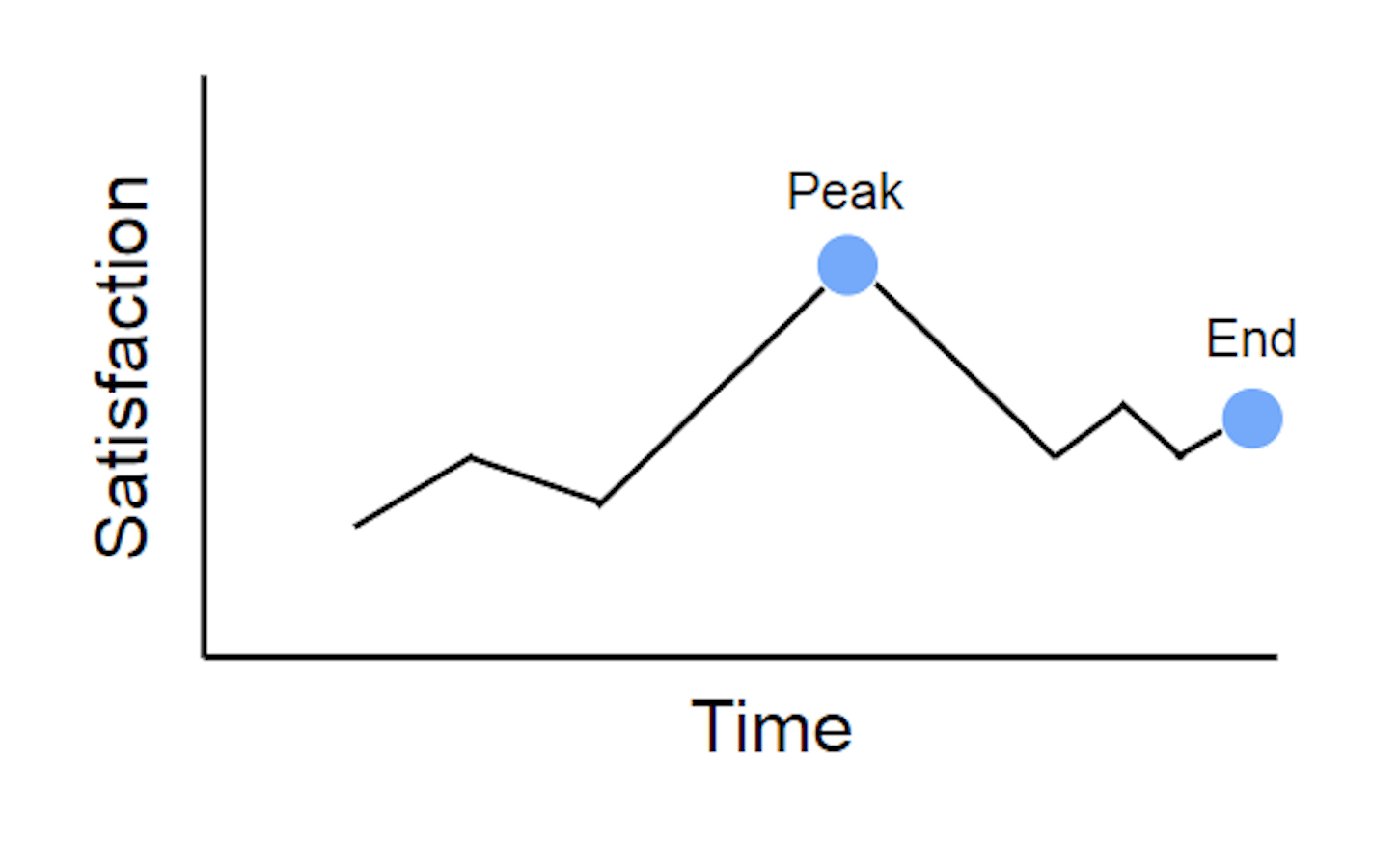ux laws: peak end rule