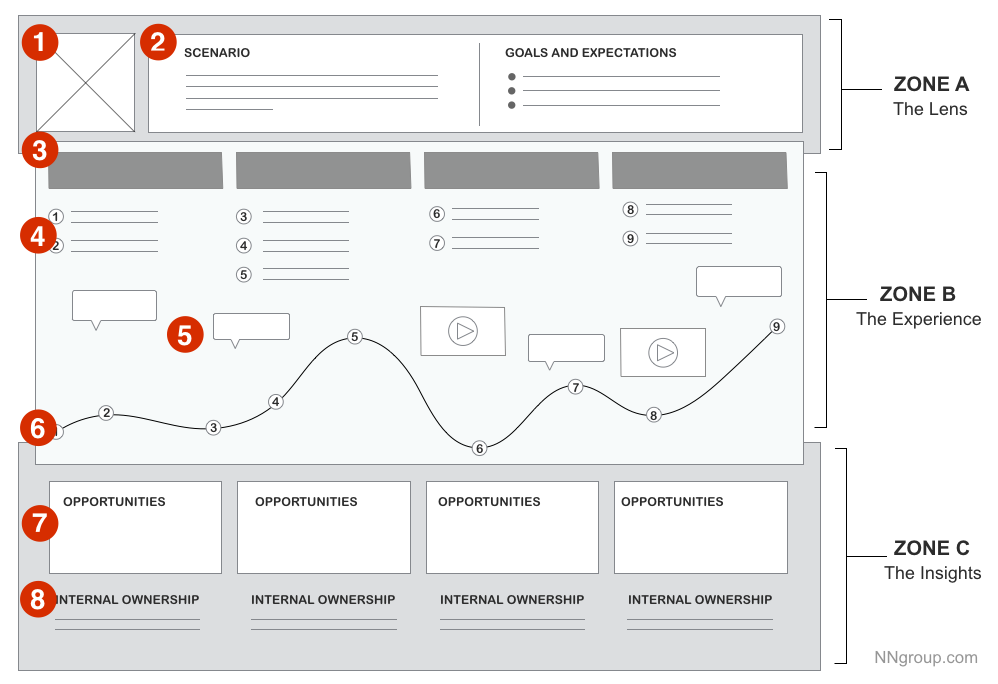 UX storyboarding journey map