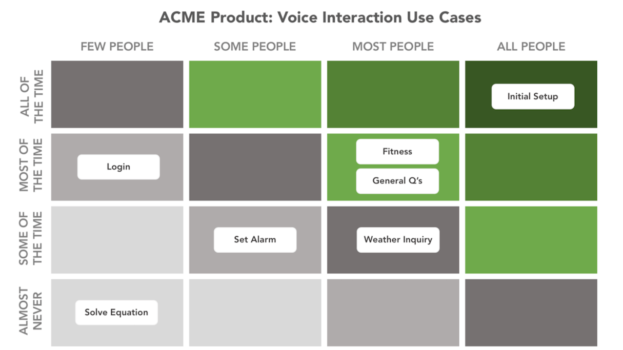 voice search: case matrix