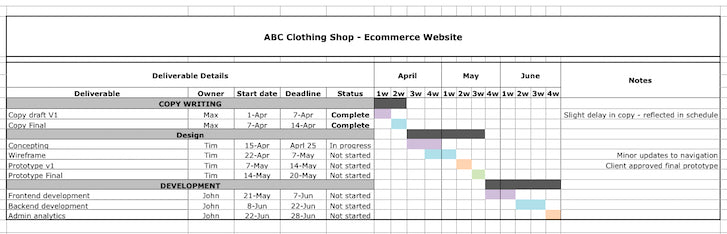 Web Design Project Schedule: Gantt Chart Template  Project Timetable Template
