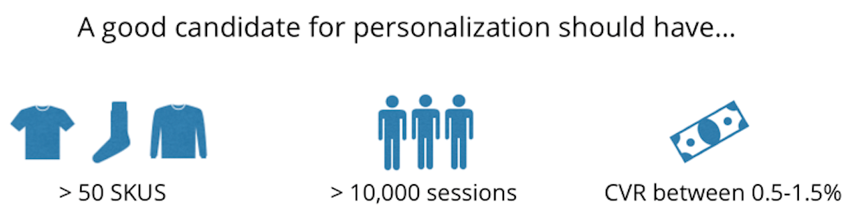 website personalization: requirements