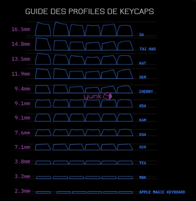 guide taille keycaps