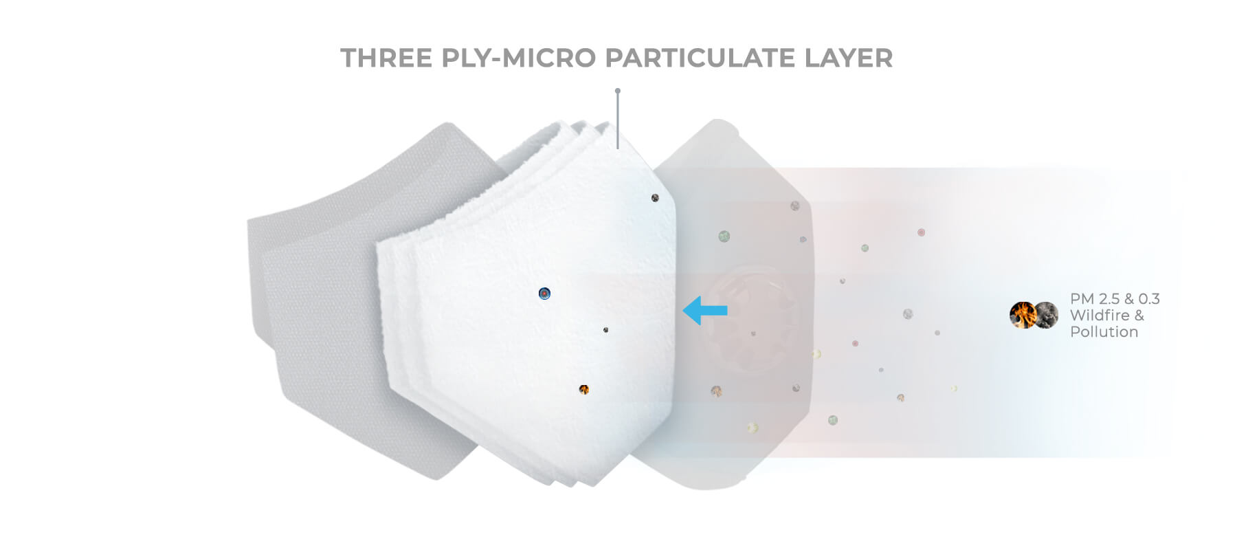 3ply filter technology