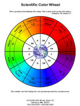 Laminated Scientific Color Therapy and Sound Therapy Wheel