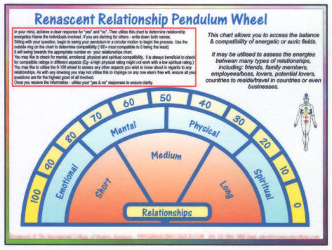 Relationships Pendulum Wheel
