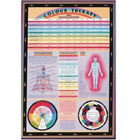 Large Color Therapy Wall Chart