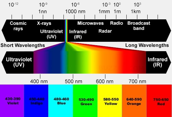 Visible Light Color Wavelengths