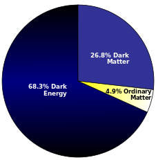 Estimated distribution of matter and energy