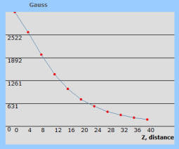 Inert Gas Devices Graph