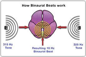 How Binaural Beats Works