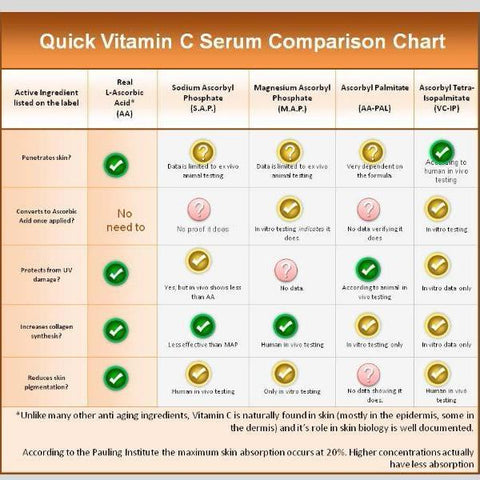 Image of Multi-Vitamin C Serum - My Skin's Friend  - 2