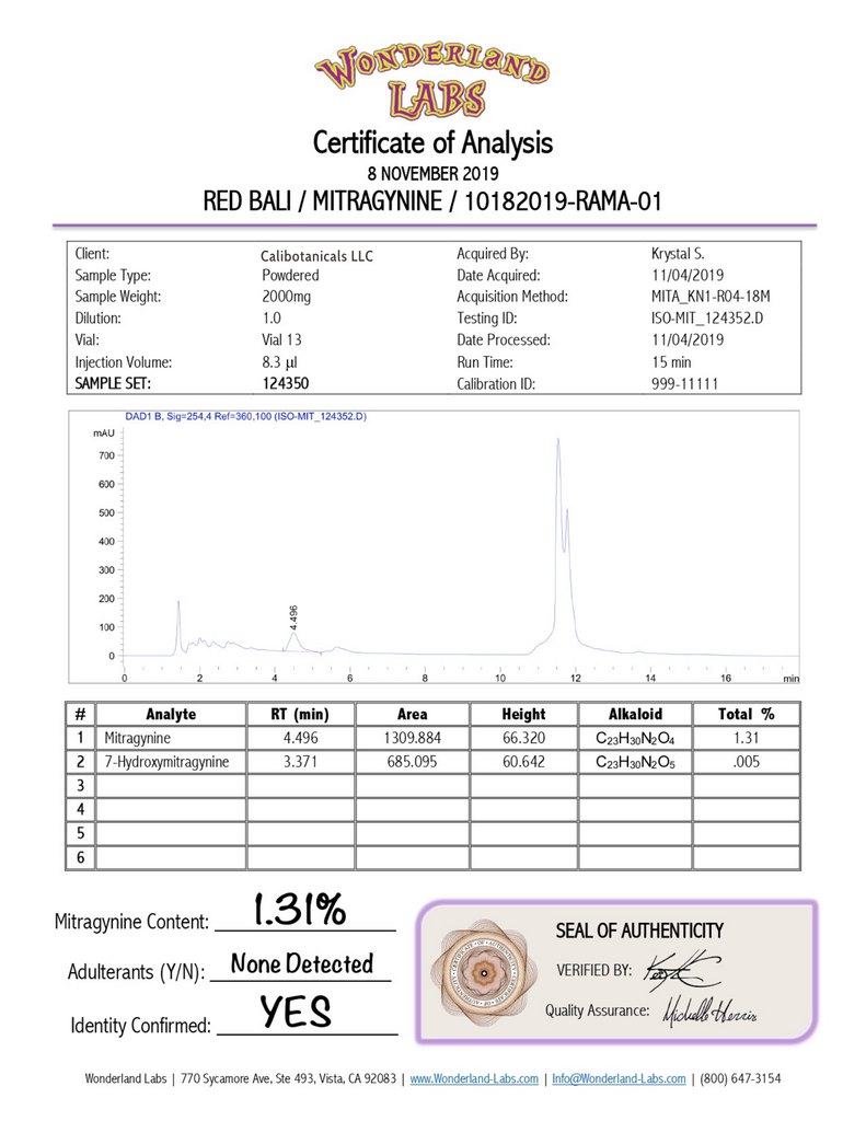 Lab Certificate Analysis