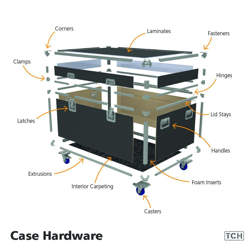 Case Hardware Breakdown