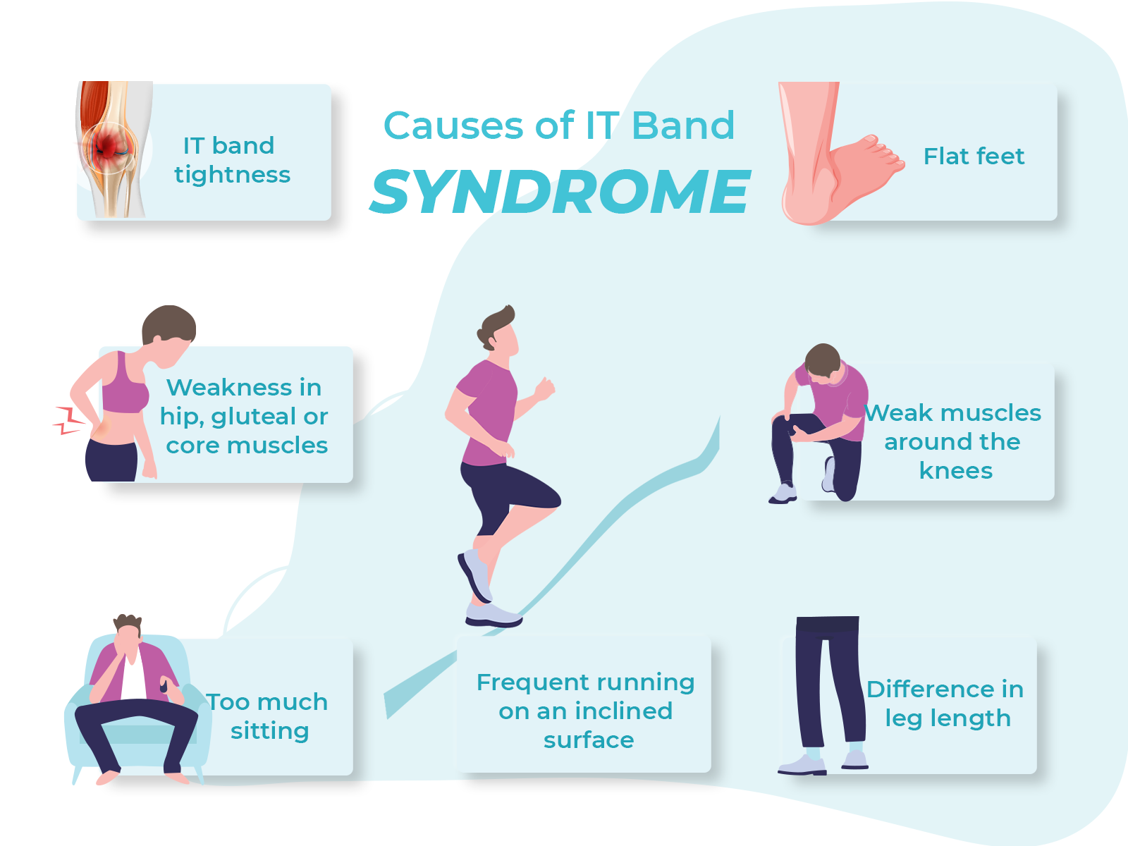 Causes of IT Band Syndrome