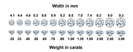 An image to illustrate the carat weight of a diamond
