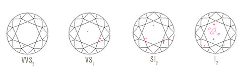 An illustration to show the clarity of a diamond