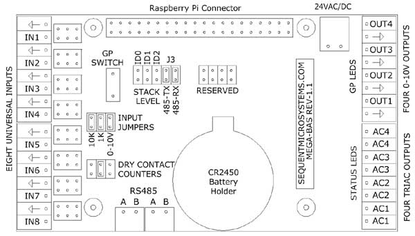 Building Automation for Raspberry Pi