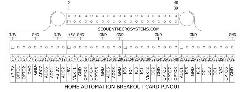 Breakout Card for the Home Automation Cards