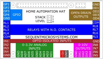 Home Automation Card Pinout