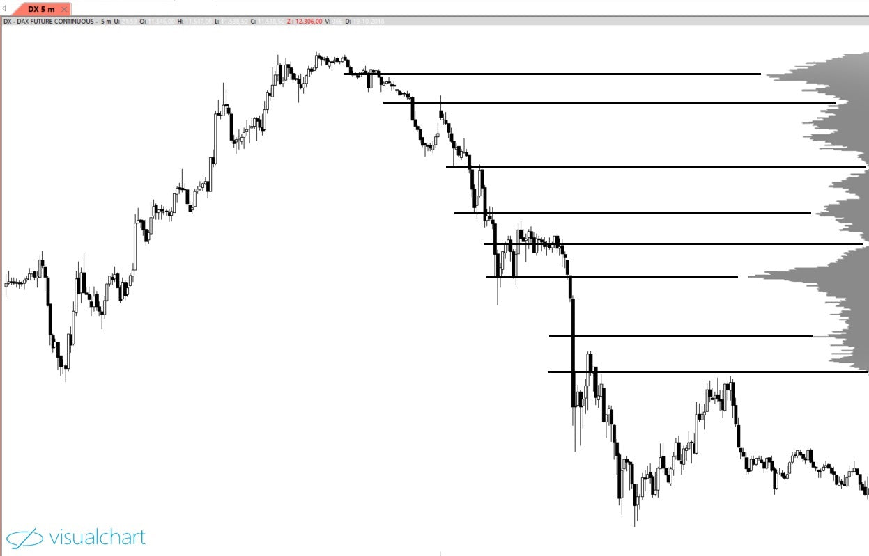 Intraday Exit Market Profile Level