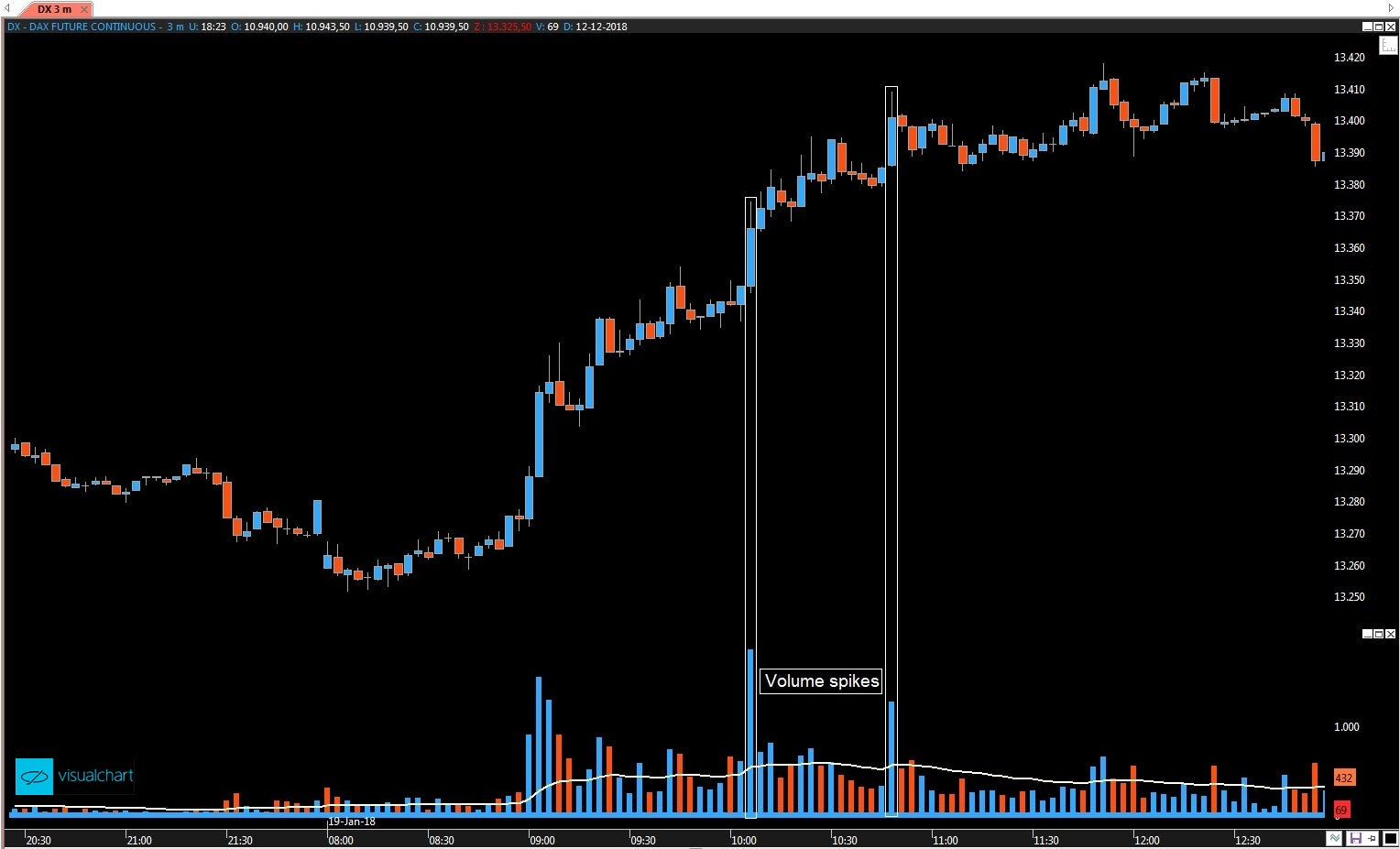 Intraday Exit Volume Spike